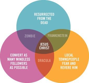 Jesus zombie vampire venn diagram